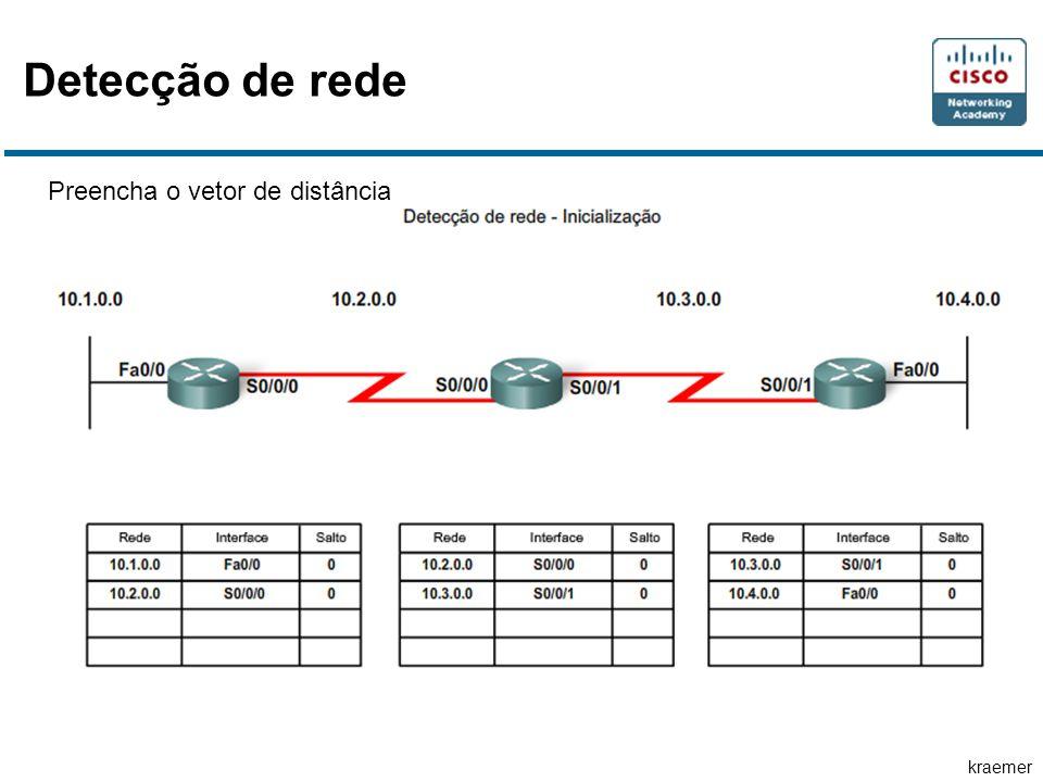 kraemer Detecção de rede Preencha o vetor de distância