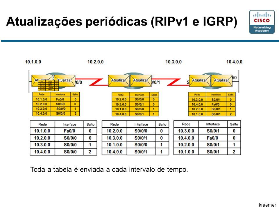 kraemer Atualizações periódicas (RIPv1 e IGRP) Toda a tabela é enviada a cada intervalo de tempo.