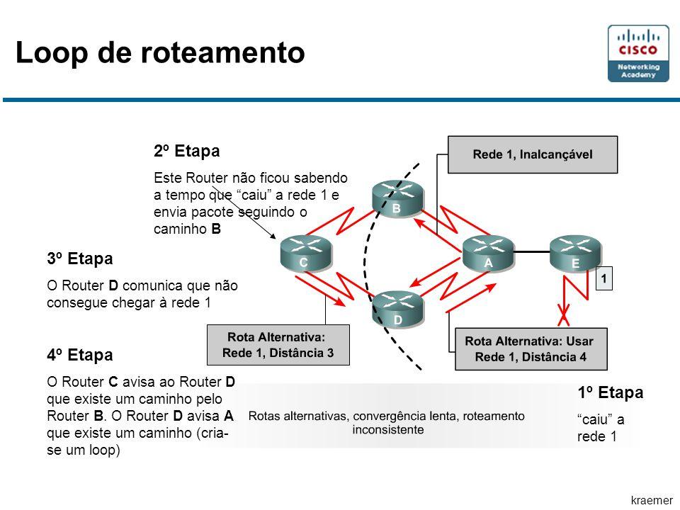 """kraemer 1º Etapa """"caiu"""" a rede 1 2º Etapa Este Router não ficou sabendo a tempo que """"caiu"""" a rede 1 e envia pacote seguindo o caminho B 3º Etapa O Rou"""