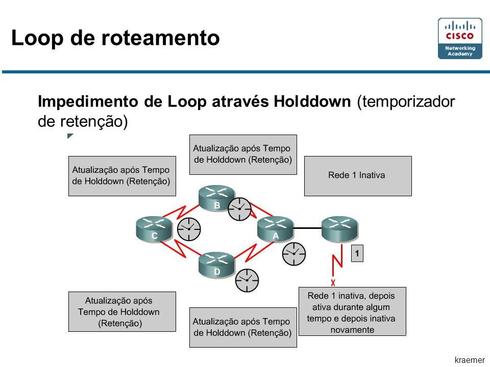 kraemer Impedimento de Loop através Holddown (temporizador de retenção) Loop de roteamento