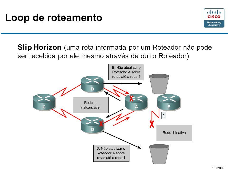 kraemer Slip Horizon (uma rota informada por um Roteador não pode ser recebida por ele mesmo através de outro Roteador) Loop de roteamento
