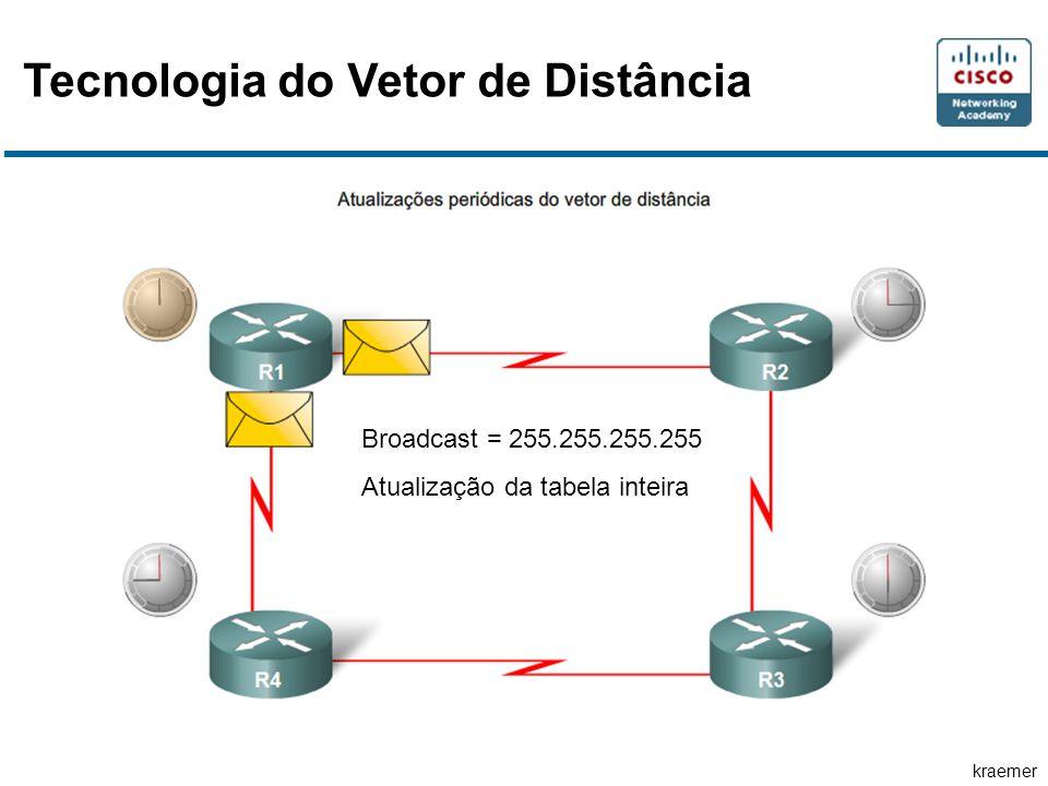 kraemer Tecnologia do Vetor de Distância Broadcast = 255.255.255.255 Atualização da tabela inteira Broadcast = 255.255.255.255 Atualização da tabela i