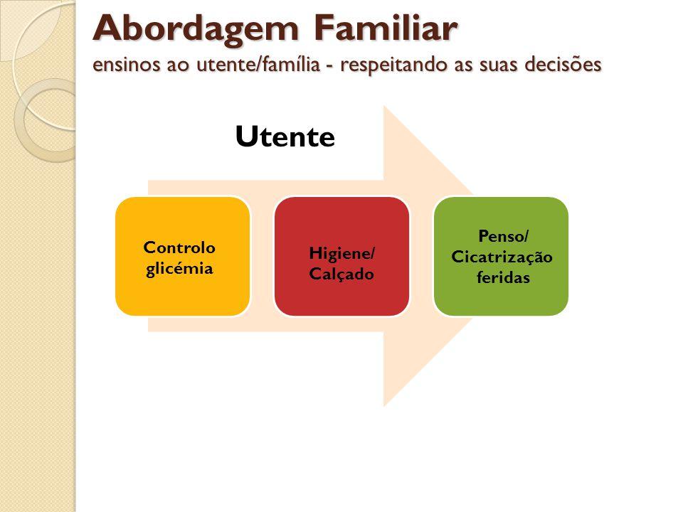 Abordagem Familiar ensinos ao utente/família - respeitando as suas decisões Utente Controlo glicémia Higiene/ Calçado Penso/ Cicatrização feridas