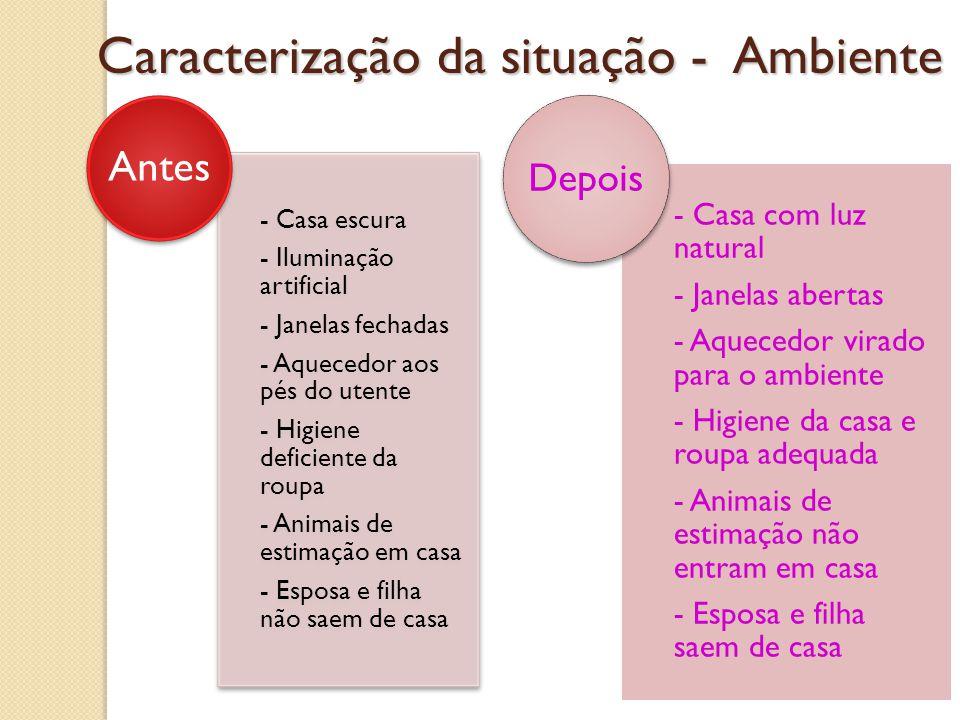 Caracterização da situação - Ambiente - Casa escura - Iluminação artificial - Janelas fechadas - Aquecedor aos pés do utente - Higiene deficiente da r