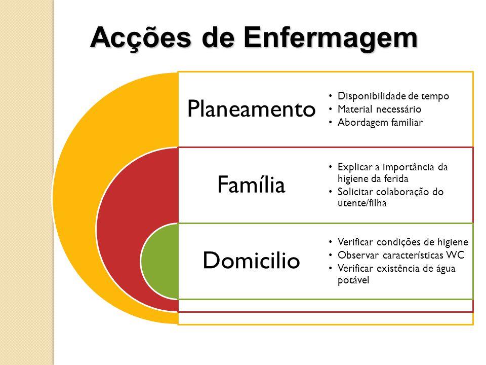 Planeamento Família Domicilio •Disponibilidade de tempo •Material necessário •Abordagem familiar •Explicar a importância da higiene da ferida •Solicit