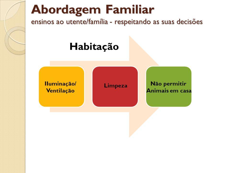 Abordagem Familiar ensinos ao utente/família - respeitando as suas decisões Habitação IIuminação/ Ventilação Limpeza Não permitir Animais em casa