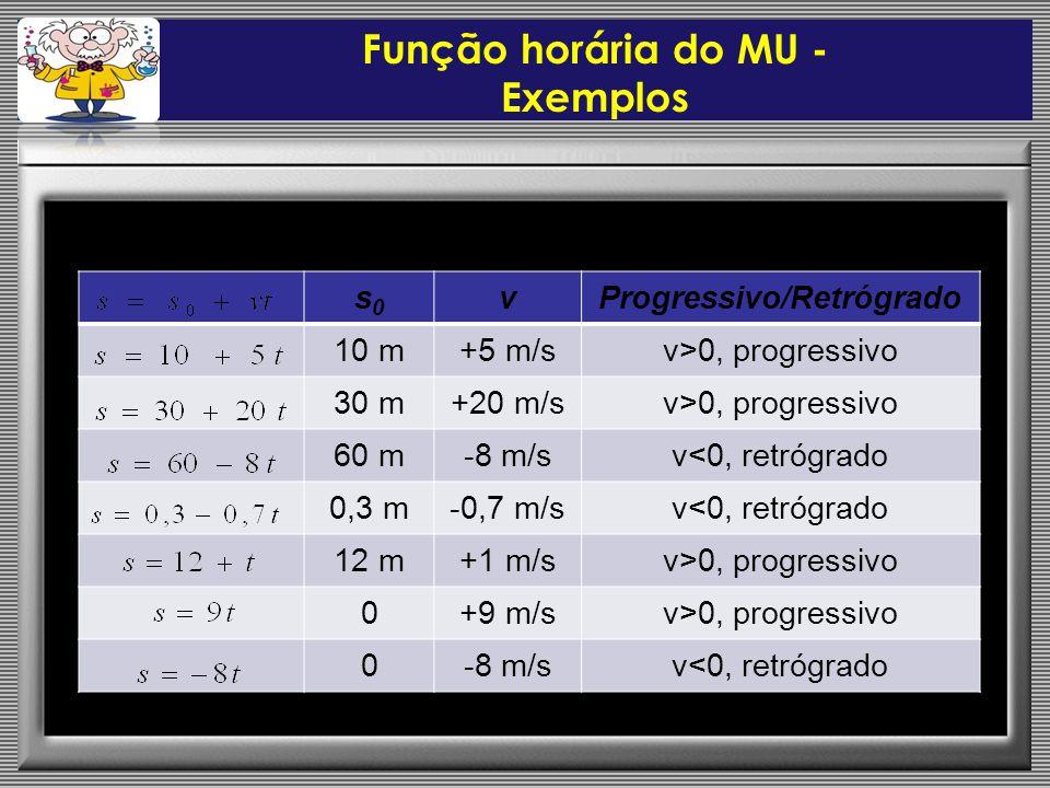 Função horária do MU - Exemplos s0s0 vProgressivo/Retrógrado 10 m+5 m/sv>0, progressivo 30 m+20 m/sv>0, progressivo 60 m-8 m/sv<0, retrógrado 0,3 m-0,7 m/sv<0, retrógrado 12 m+1 m/sv>0, progressivo 0+9 m/sv>0, progressivo 0-8 m/sv<0, retrógrado