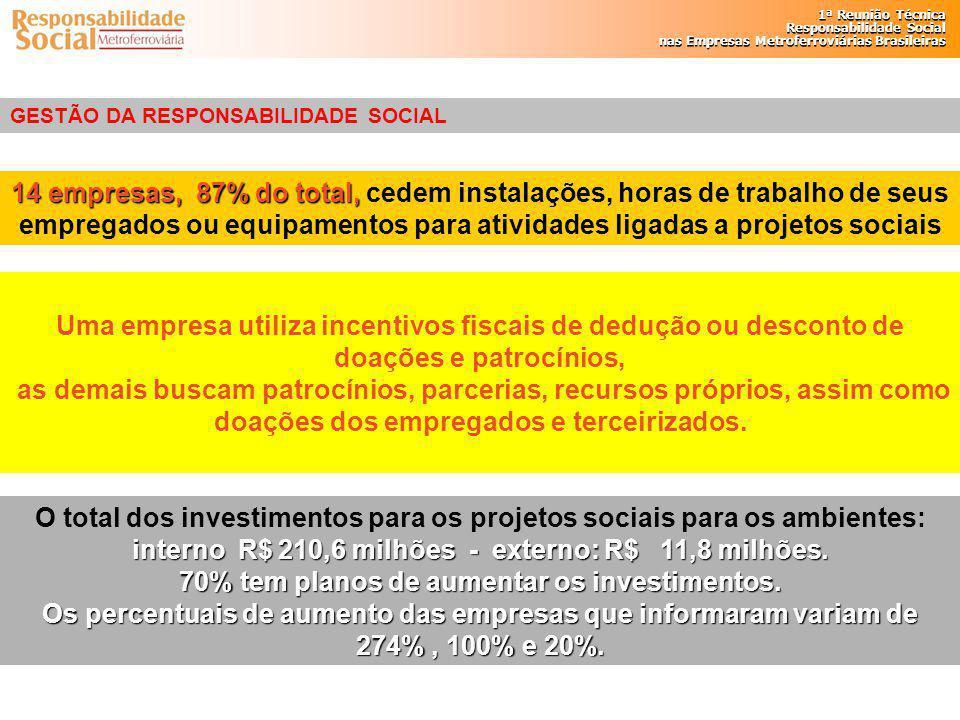 1ª Reunião Técnica Responsabilidade Social nas Empresas Metroferroviárias Brasileiras 1ª Reunião Técnica Responsabilidade Social nas Empresas Metrofer