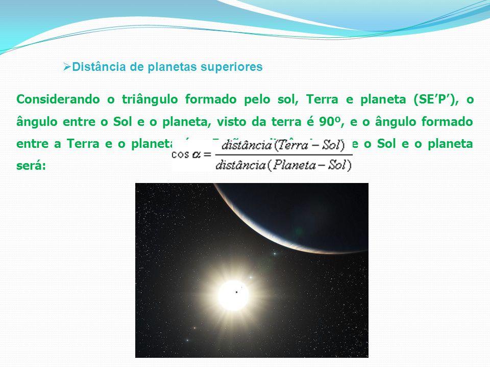  Distância de planetas superiores Considerando o triângulo formado pelo sol, Terra e planeta (SE'P'), o ângulo entre o Sol e o planeta, visto da terra é 90º, e o ângulo formado entre a Terra e o planeta é α.