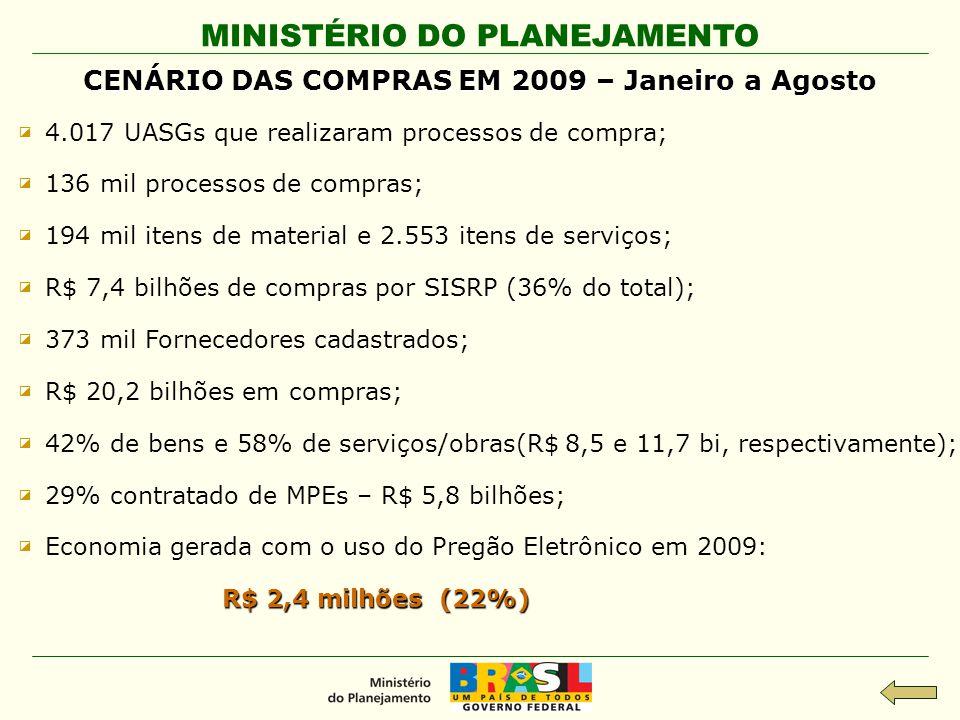 MINISTÉRIO DO PLANEJAMENTO CENÁRIO DAS COMPRAS EM 2009 – Janeiro a Agosto ◪ ◪ 4.017 UASGs que realizaram processos de compra; ◪ ◪ 136 mil processos de
