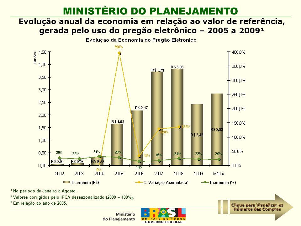 MINISTÉRIO DO PLANEJAMENTO Evolução anual da economia em relação ao valor de referência, gerada pelo uso do pregão eletrônico – 2005 a 2009¹ ¹ No perí