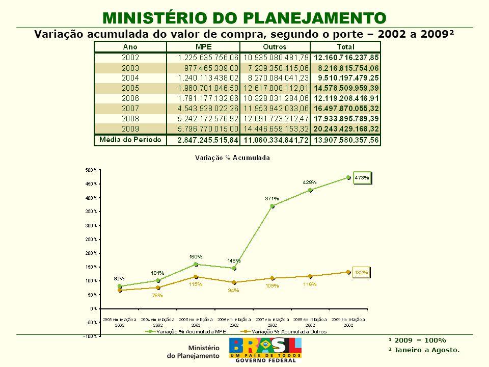 MINISTÉRIO DO PLANEJAMENTO Variação acumulada do valor de compra, segundo o porte – 2002 a 2009² ¹ 2009 = 100% ² Janeiro a Agosto.