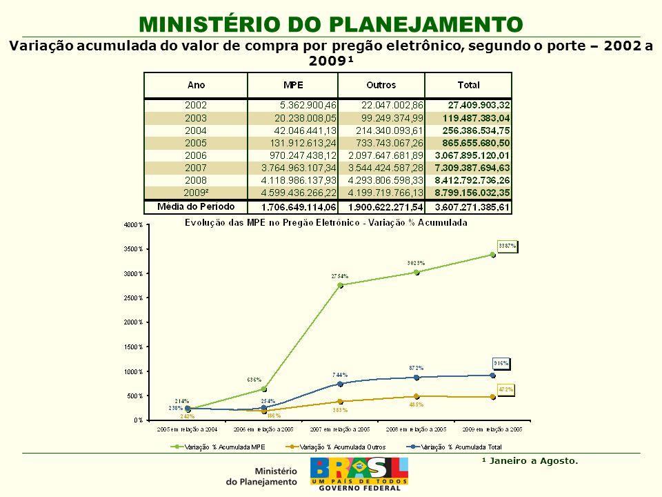 MINISTÉRIO DO PLANEJAMENTO Variação acumulada do valor de compra por pregão eletrônico, segundo o porte – 2002 a 2009¹ ¹ Janeiro a Agosto.