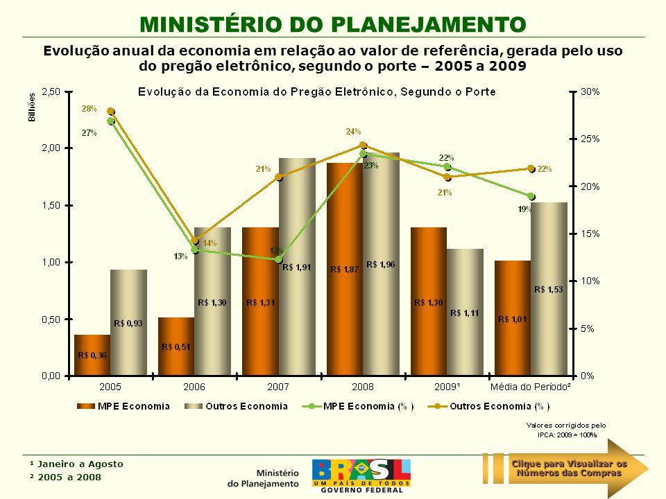 MINISTÉRIO DO PLANEJAMENTO Evolução anual da economia em relação ao valor de referência, gerada pelo uso do pregão eletrônico, segundo o porte – 2005