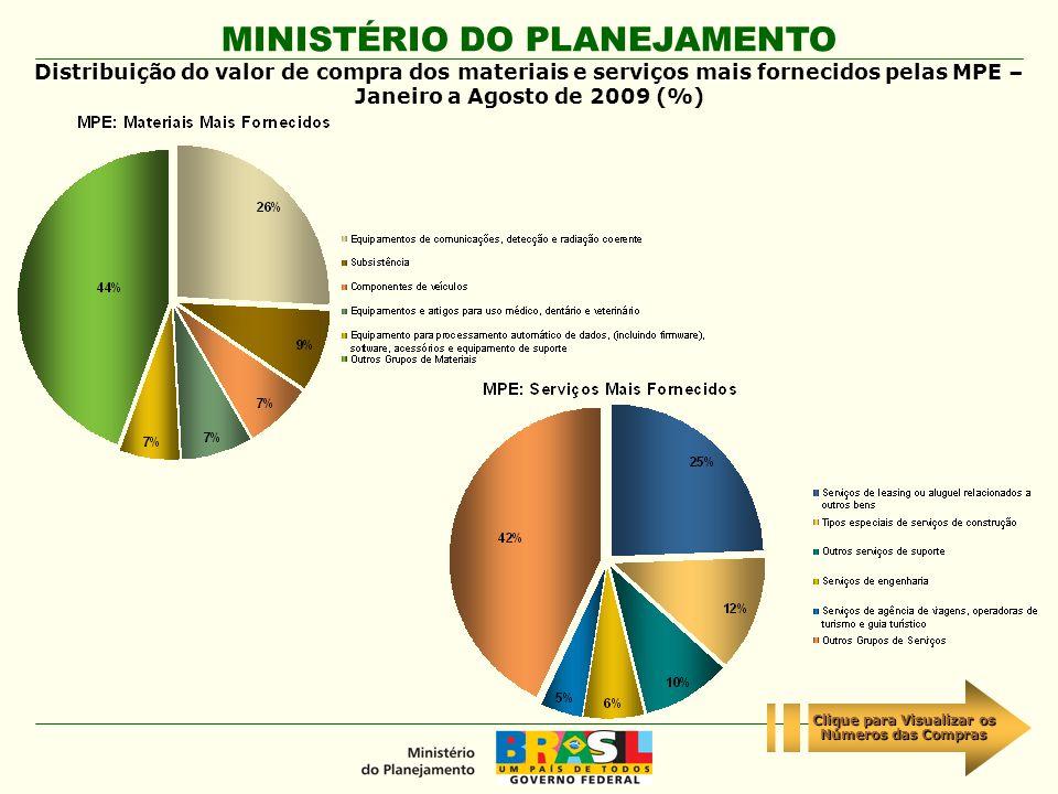 MINISTÉRIO DO PLANEJAMENTO Distribuição do valor de compra dos materiais e serviços mais fornecidos pelas MPE – Janeiro a Agosto de 2009 (%) Clique pa