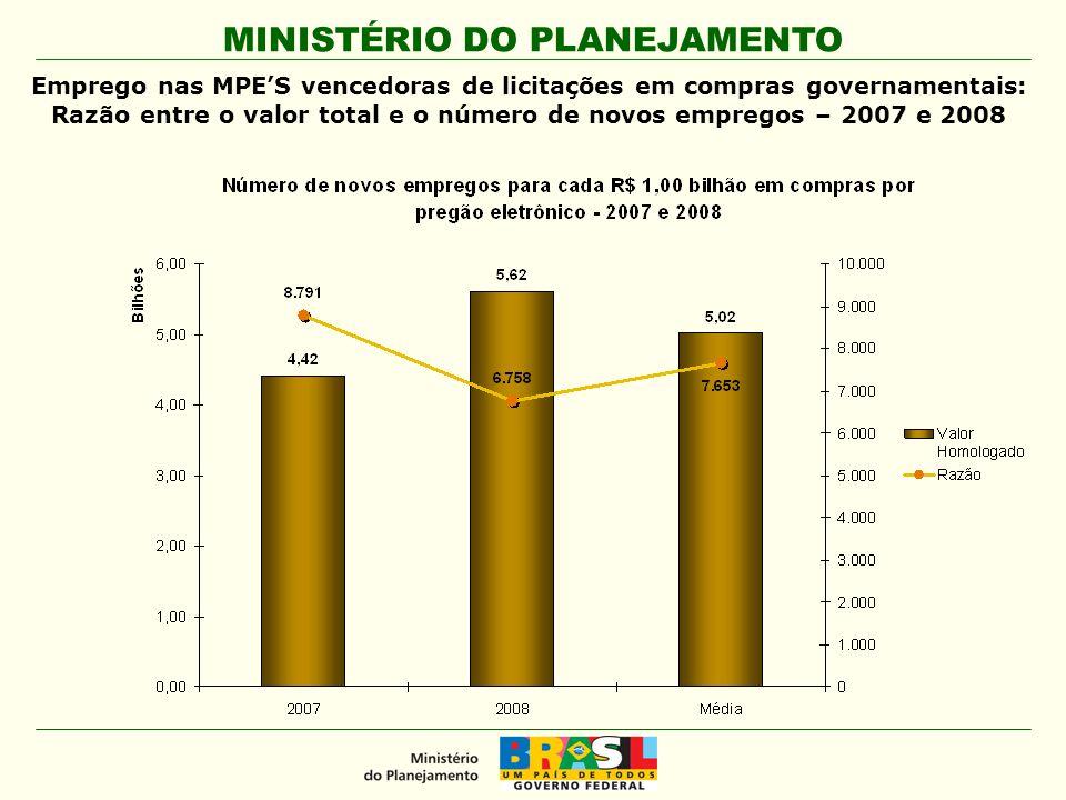 MINISTÉRIO DO PLANEJAMENTO Emprego nas MPE'S vencedoras de licitações em compras governamentais: Razão entre o valor total e o número de novos emprego