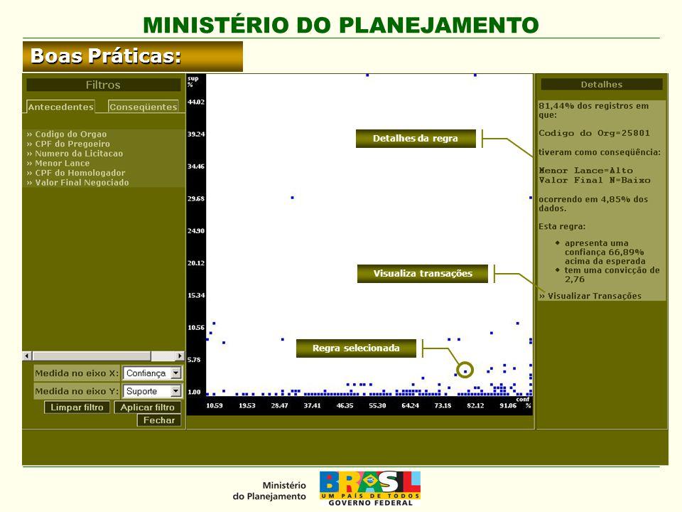MINISTÉRIO DO PLANEJAMENTO Boas Práticas: Regra selecionada Detalhes da regra Visualiza transações