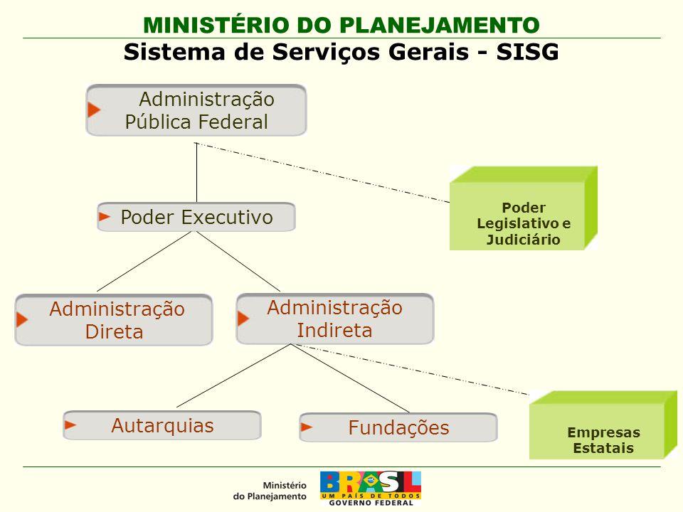 MINISTÉRIO DO PLANEJAMENTO Sistema de Serviços Gerais - SISG Administração Pública Federal Poder Executivo Administração Direta Administração Indireta