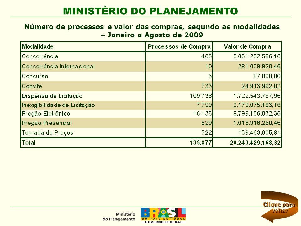 MINISTÉRIO DO PLANEJAMENTO Número de processos e valor das compras, segundo as modalidades – Janeiro a Agosto de 2009 Clique para Clique para voltar