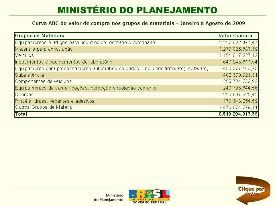 MINISTÉRIO DO PLANEJAMENTO Curva ABC do valor de compra nos grupos de materiais – Janeiro a Agosto de 2009 Clique para Clique para voltar