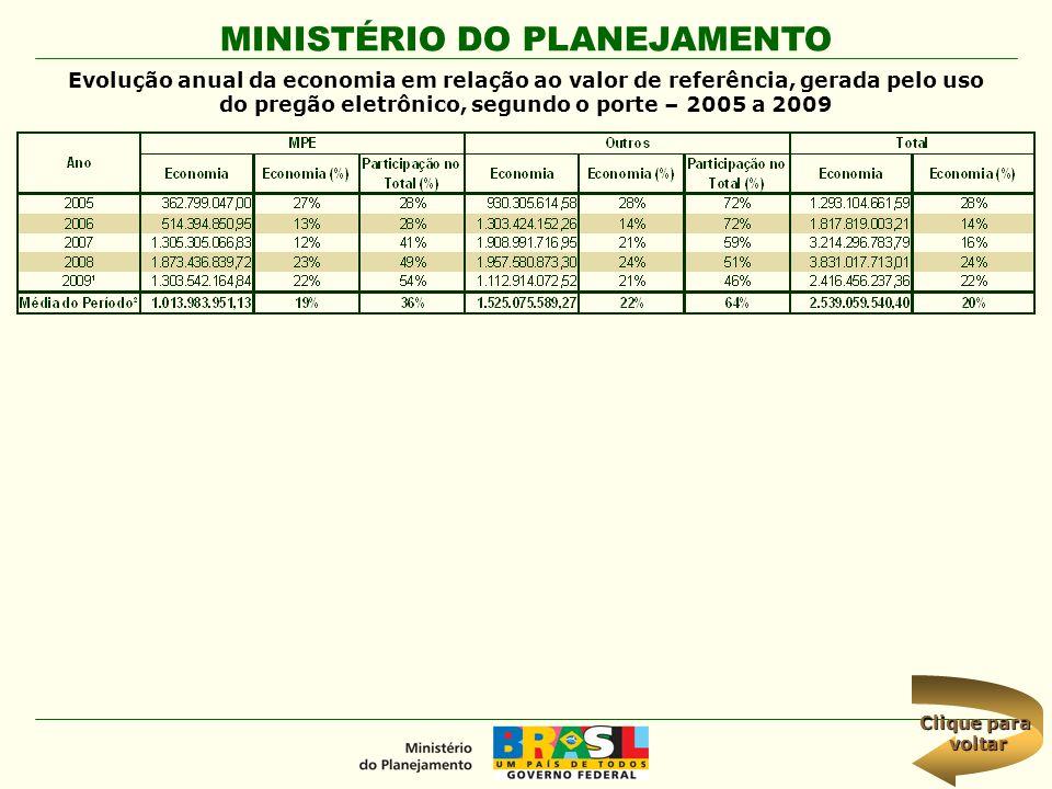 MINISTÉRIO DO PLANEJAMENTO Clique para Clique para voltar Evolução anual da economia em relação ao valor de referência, gerada pelo uso do pregão elet