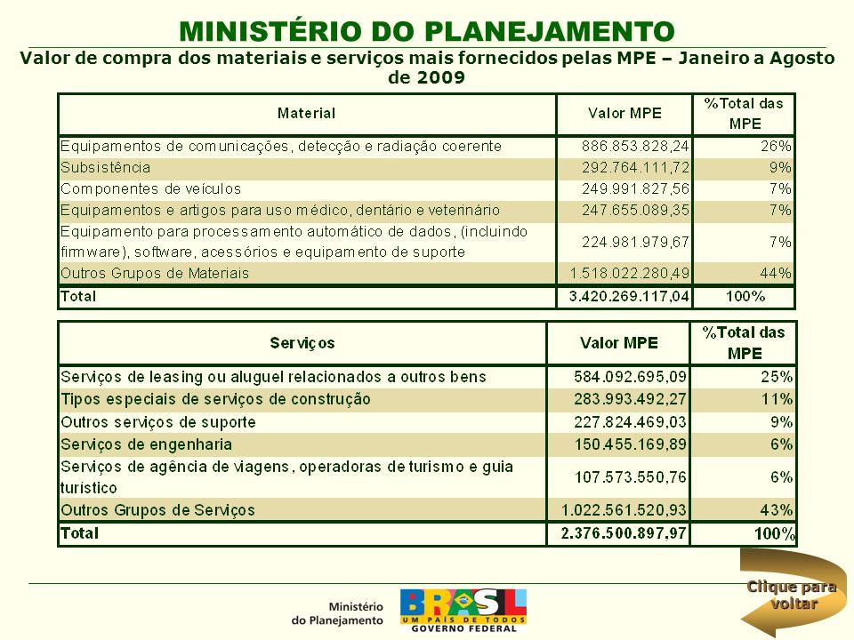 MINISTÉRIO DO PLANEJAMENTO Valor de compra dos materiais e serviços mais fornecidos pelas MPE – Janeiro a Agosto de 2009 Clique para Clique para volta