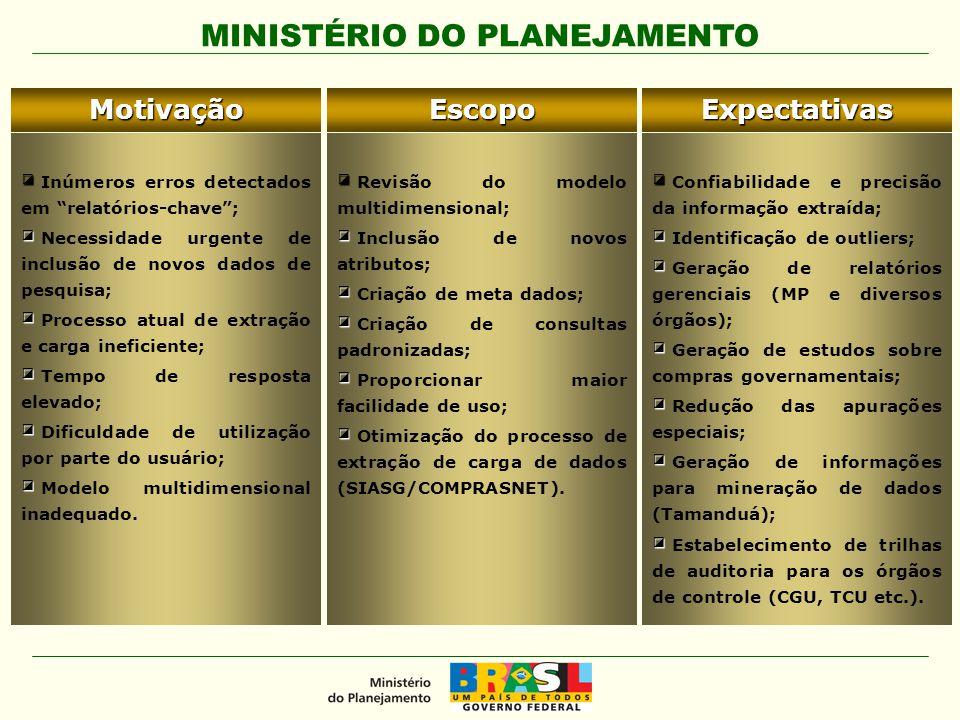 """MINISTÉRIO DO PLANEJAMENTOMotivação ◪ ◪ Inúmeros erros detectados em """"relatórios-chave""""; ◪ ◪ Necessidade urgente de inclusão de novos dados de pesquis"""
