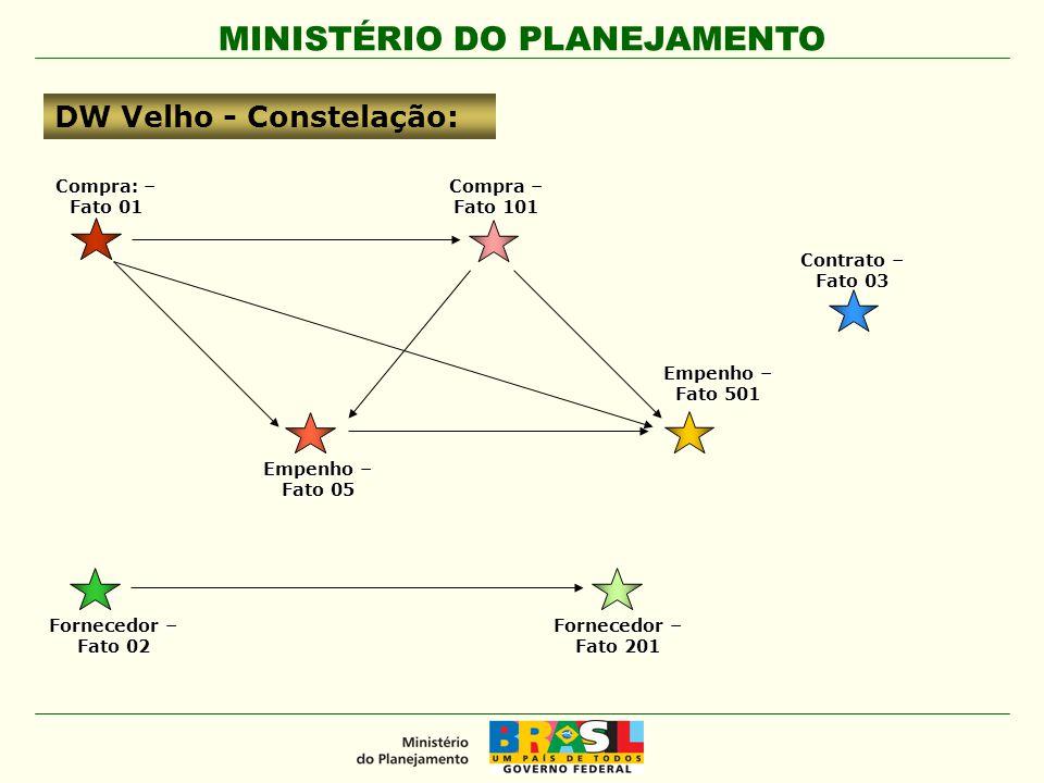 MINISTÉRIO DO PLANEJAMENTO DW Novo - Constelação: