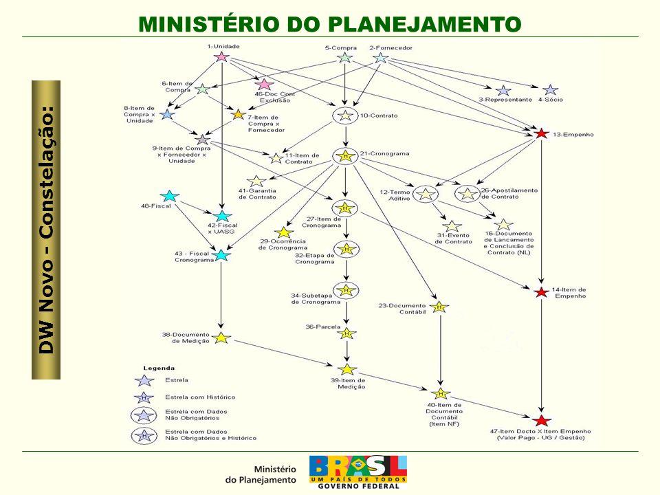 MINISTÉRIO DO PLANEJAMENTO DW Novo - Acesso: Comprasnet