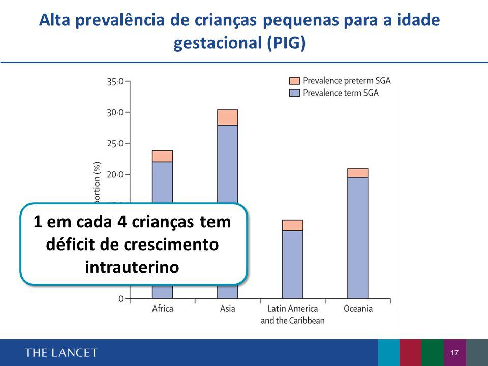 Alta prevalência de crianças pequenas para a idade gestacional (PIG) 17 1 em cada 4 crianças tem déficit de crescimento intrauterino