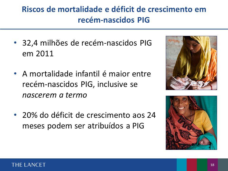 18 • 32,4 milhões de recém-nascidos PIG em 2011 • A mortalidade infantil é maior entre recém-nascidos PIG, inclusive se nascerem a termo • 20% do déficit de crescimento aos 24 meses podem ser atribuídos a PIG Riscos de mortalidade e déficit de crescimento em recém-nascidos PIG