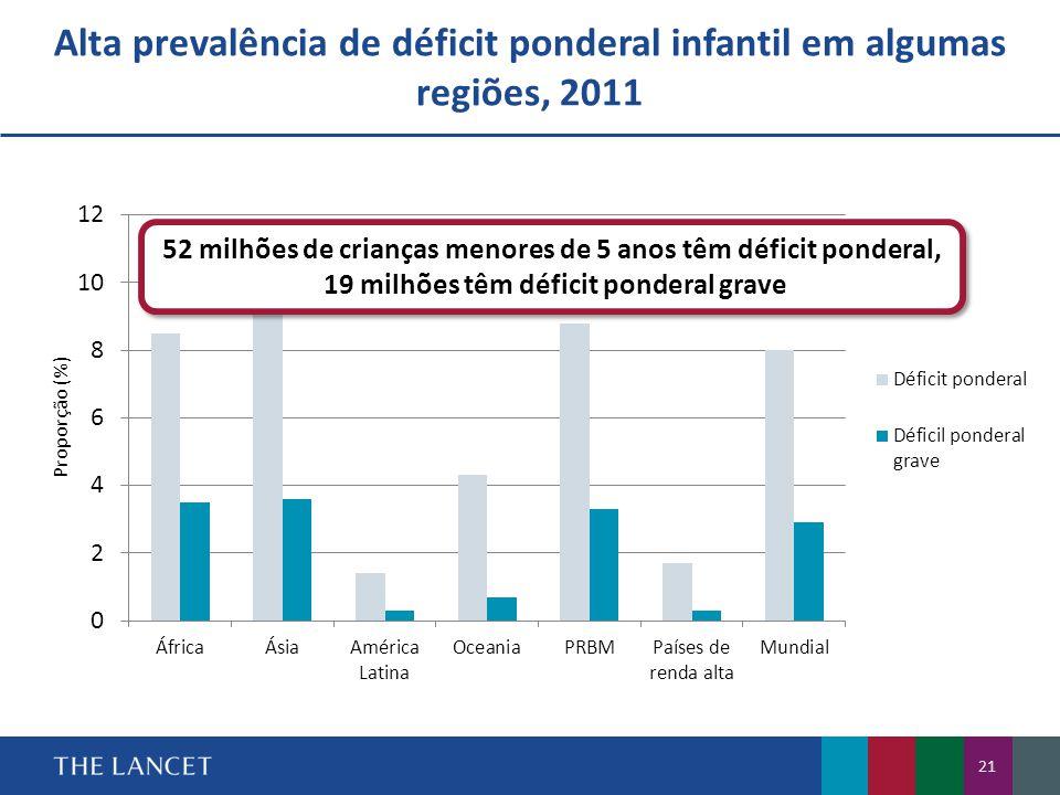 Alta prevalência de déficit ponderal infantil em algumas regiões, 2011 52 milhões de crianças menores de 5 anos têm déficit ponderal, 19 milhões têm déficit ponderal grave 52 milhões de crianças menores de 5 anos têm déficit ponderal, 19 milhões têm déficit ponderal grave 21