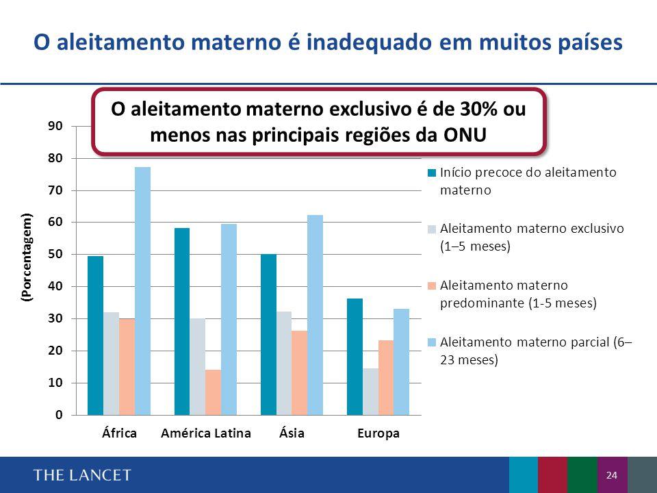 O aleitamento materno é inadequado em muitos países 24 O aleitamento materno exclusivo é de 30% ou menos nas principais regiões da ONU