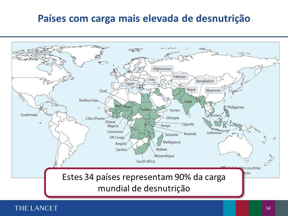 34 Estes 34 países representam 90% da carga mundial de desnutrição Países com carga mais elevada de desnutrição