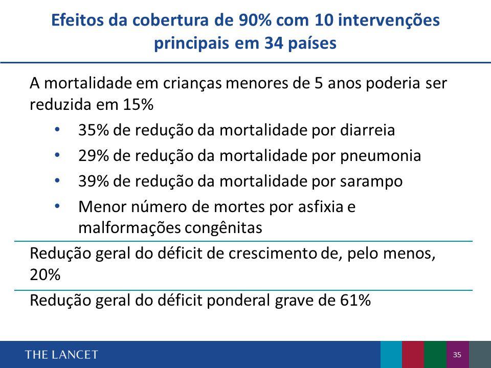 Efeitos da cobertura de 90% com 10 intervenções principais em 34 países 35 A mortalidade em crianças menores de 5 anos poderia ser reduzida em 15% • 35% de redução da mortalidade por diarreia • 29% de redução da mortalidade por pneumonia • 39% de redução da mortalidade por sarampo • Menor número de mortes por asfixia e malformações congênitas Redução geral do déficit de crescimento de, pelo menos, 20% Redução geral do déficit ponderal grave de 61%