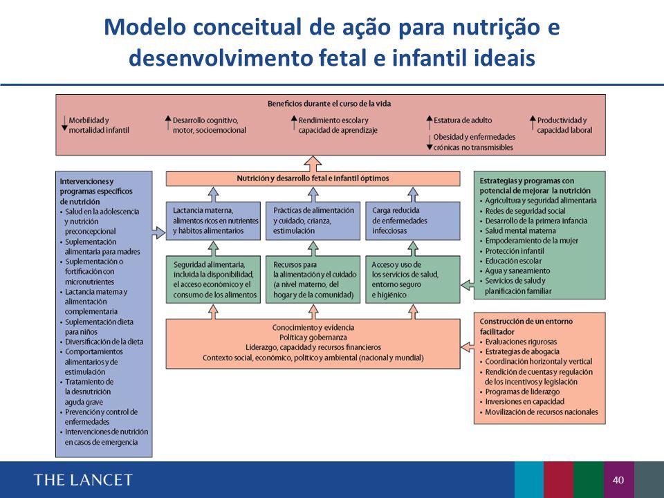 Modelo conceitual de ação para nutrição e desenvolvimento fetal e infantil ideais 40
