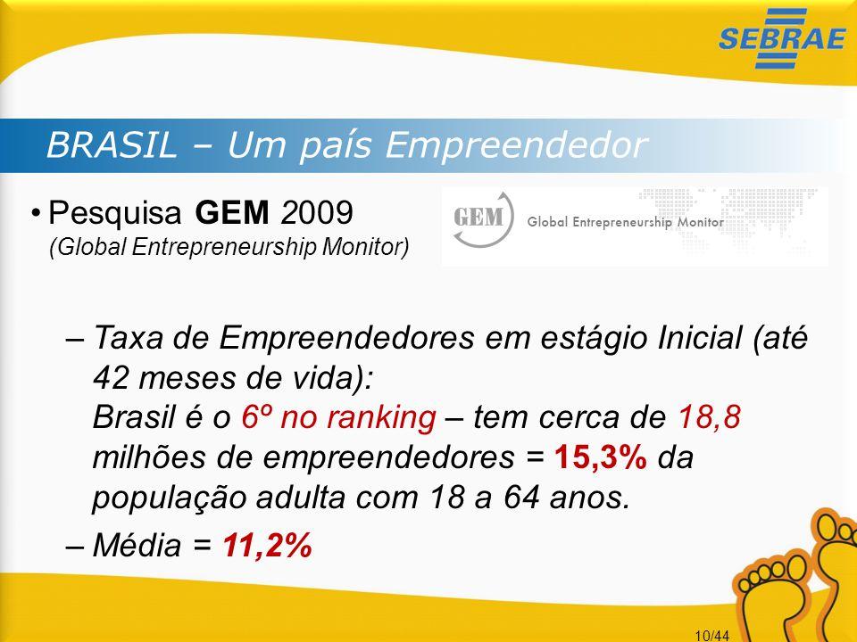 10/44 BRASIL – Um país Empreendedor •Pesquisa GEM 2009 (Global Entrepreneurship Monitor) –Taxa de Empreendedores em estágio Inicial (até 42 meses de v