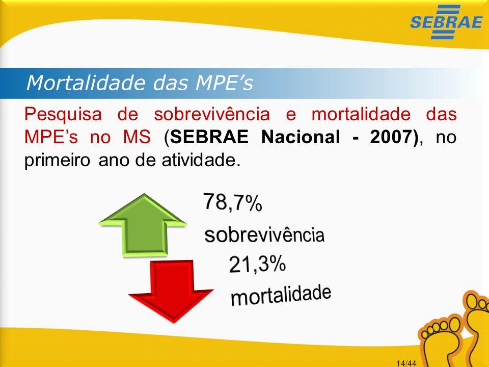 14/44 Mortalidade das MPE's Pesquisa de sobrevivência e mortalidade das MPE's no MS (SEBRAE Nacional - 2007), no primeiro ano de atividade.
