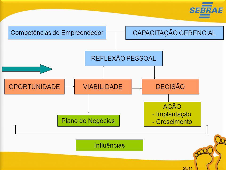 29/44 OPORTUNIDADEVIABILIDADE Plano de Negócios DECISÃO REFLEXÃO PESSOAL AÇÃO - Implantação - Crescimento CAPACITAÇÃO GERENCIAL Influências Competênci
