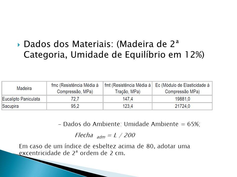  Dados dos Materiais: (Madeira de 2ª Categoria, Umidade de Equilíbrio em 12%) - Dados do Ambiente: Umidade Ambiente = 65%; Flecha adm = L / 200 Em ca