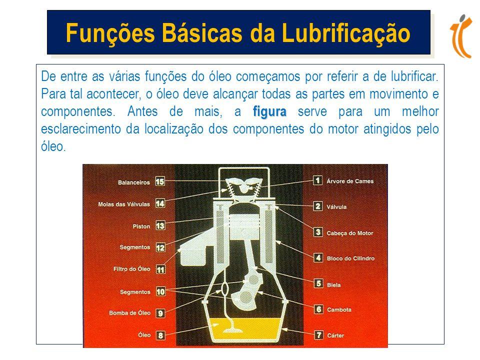 figura De entre as várias funções do óleo começamos por referir a de lubrificar.
