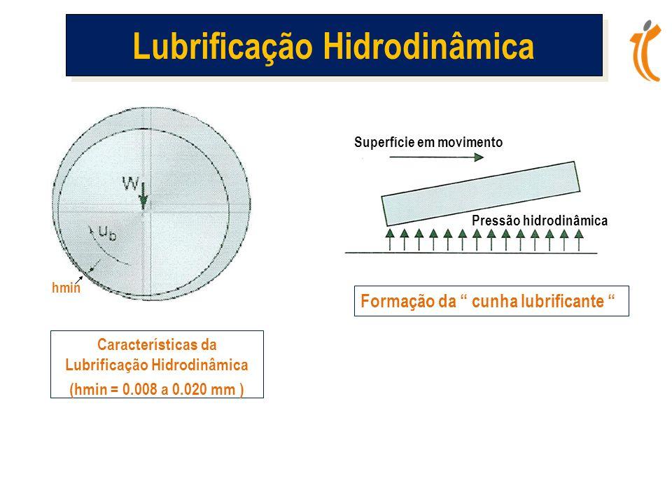 Características da Lubrificação Hidrodinâmica (hmin = 0.008 a 0.020 mm ) hmin Formação da cunha lubrificante Pressão hidrodinâmica Superfície em movimento Lubrificação Hidrodinâmica