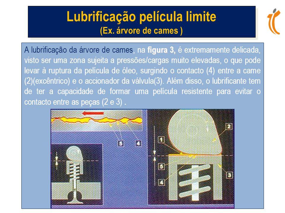 figura 3, A lubrificação da árvore de cames, na figura 3, é extremamente delicada, visto ser uma zona sujeita a pressões/cargas muito elevadas, o que pode levar à ruptura da película de óleo, surgindo o contacto (4) entre a came (2)(excêntrico) e o accionador da válvula(3).