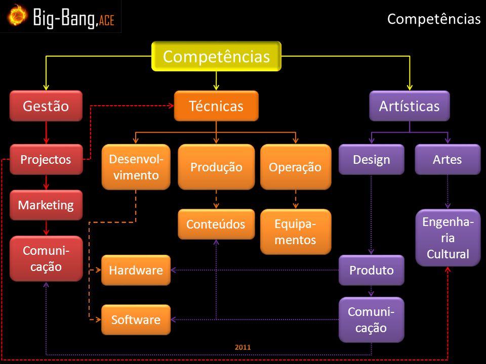 Competências Gestão Técnicas Artísticas Projectos Desenvol- vimento Operação Produção Software Hardware Equipa- mentos Conteúdos Design Comuni- cação Produto Marketing Comuni- cação Artes Engenha- ria Cultural