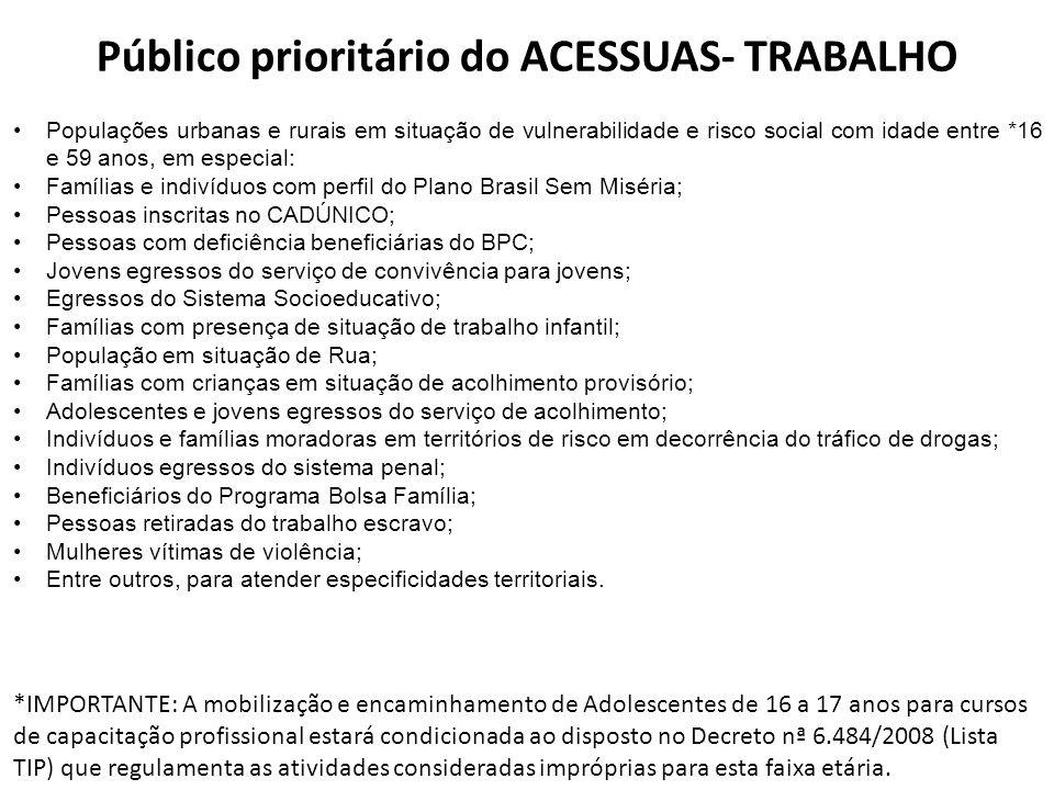 Público prioritário do ACESSUAS- TRABALHO •Populações urbanas e rurais em situação de vulnerabilidade e risco social com idade entre *16 e 59 anos, em