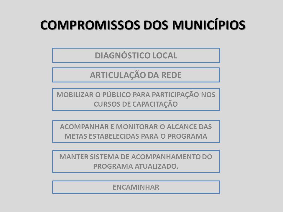 COMPROMISSOS DOS MUNICÍPIOS MANTER SISTEMA DE ACOMPANHAMENTO DO PROGRAMA ATUALIZADO.