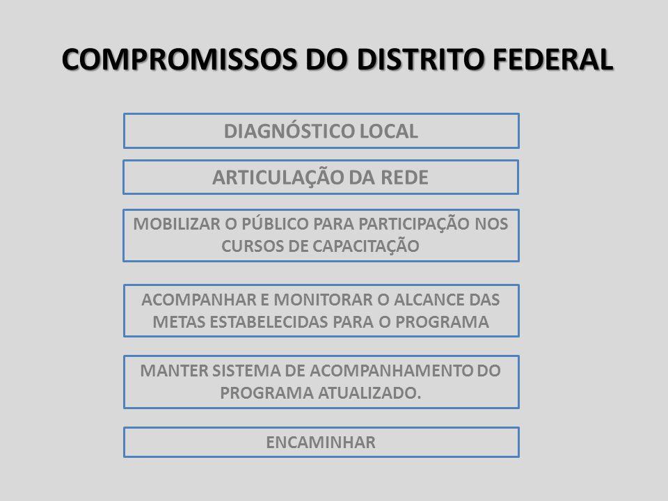 COMPROMISSOS DO DISTRITO FEDERAL MANTER SISTEMA DE ACOMPANHAMENTO DO PROGRAMA ATUALIZADO.
