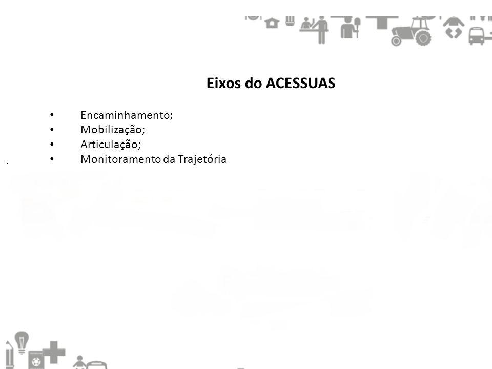 . Eixos do ACESSUAS • Encaminhamento; • Mobilização; • Articulação; • Monitoramento da Trajetória