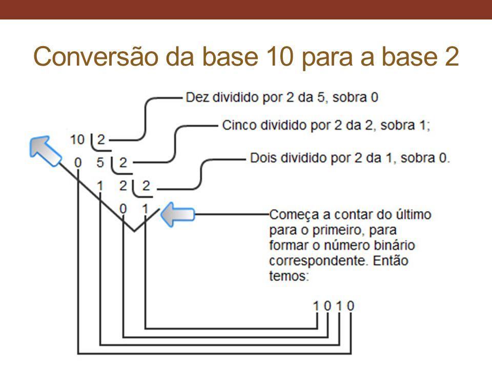 Conversão da base 10 para a base 2