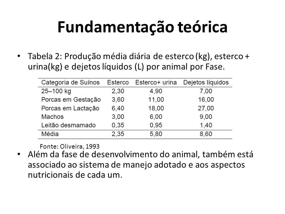 Fundamentação teórica • Tabela 2: Produção média diária de esterco (kg), esterco + urina(kg) e dejetos líquidos (L) por animal por Fase. • Além da fas